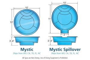 Mystic Spillover Round Fiberglass Viking Spa Pool Design